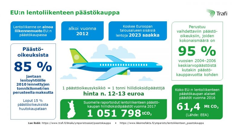 infograafi-eu-lentoliikenteen-paastokauppa
