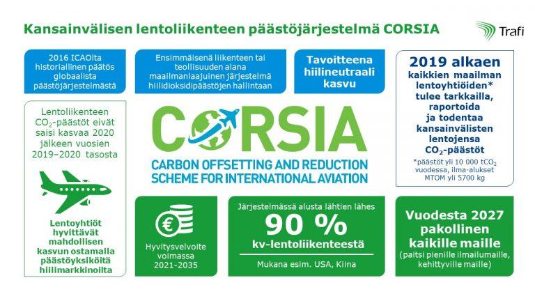 infograafi-kansainvalisen-lentoliikenteen-paastojarjestelma-corsia