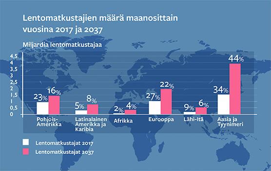 Paakuva_kartta_lentomatkustajien_maara_maanosittain_suomi